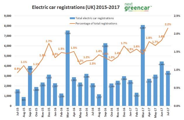 Great Britain Electric Car Market Statistics Elepedia Eng
